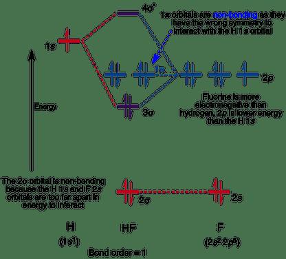 Molecular Orbitals In Hydrogen Fluoride