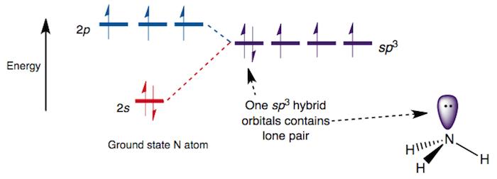 Bonding Orbitals In Ammonia Sp3 Hybrids