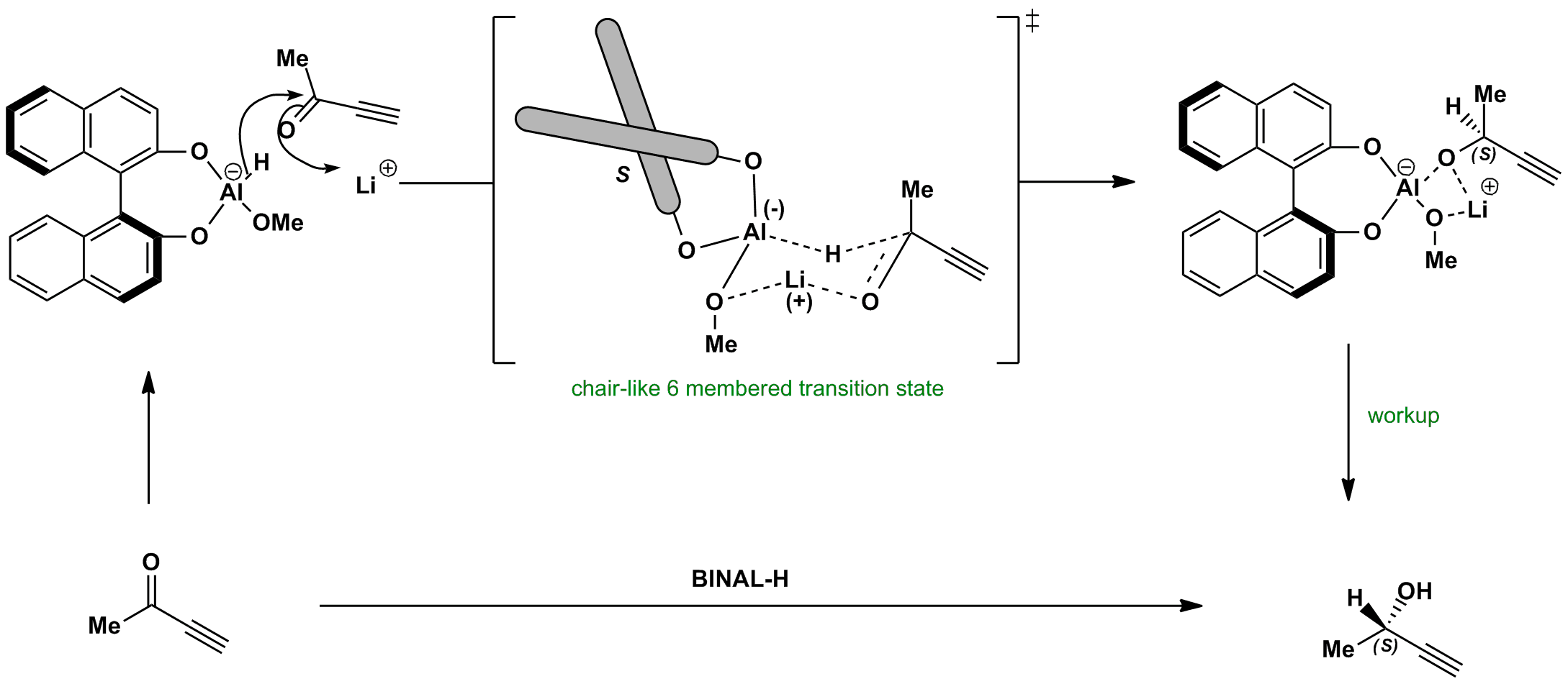 Asymmetric reduction of carbonyl with BINAL-H