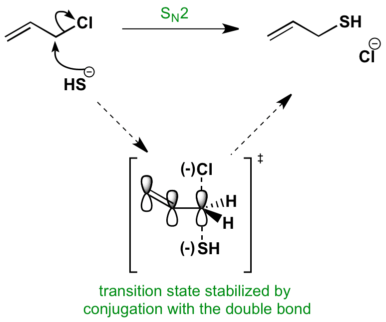 sn2 reaction allyl chloride with hs