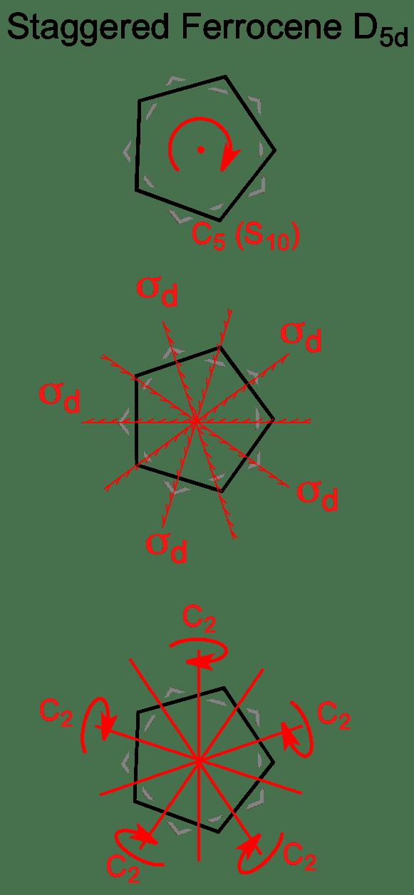 Symmetry Staggered Ferrocene D5d