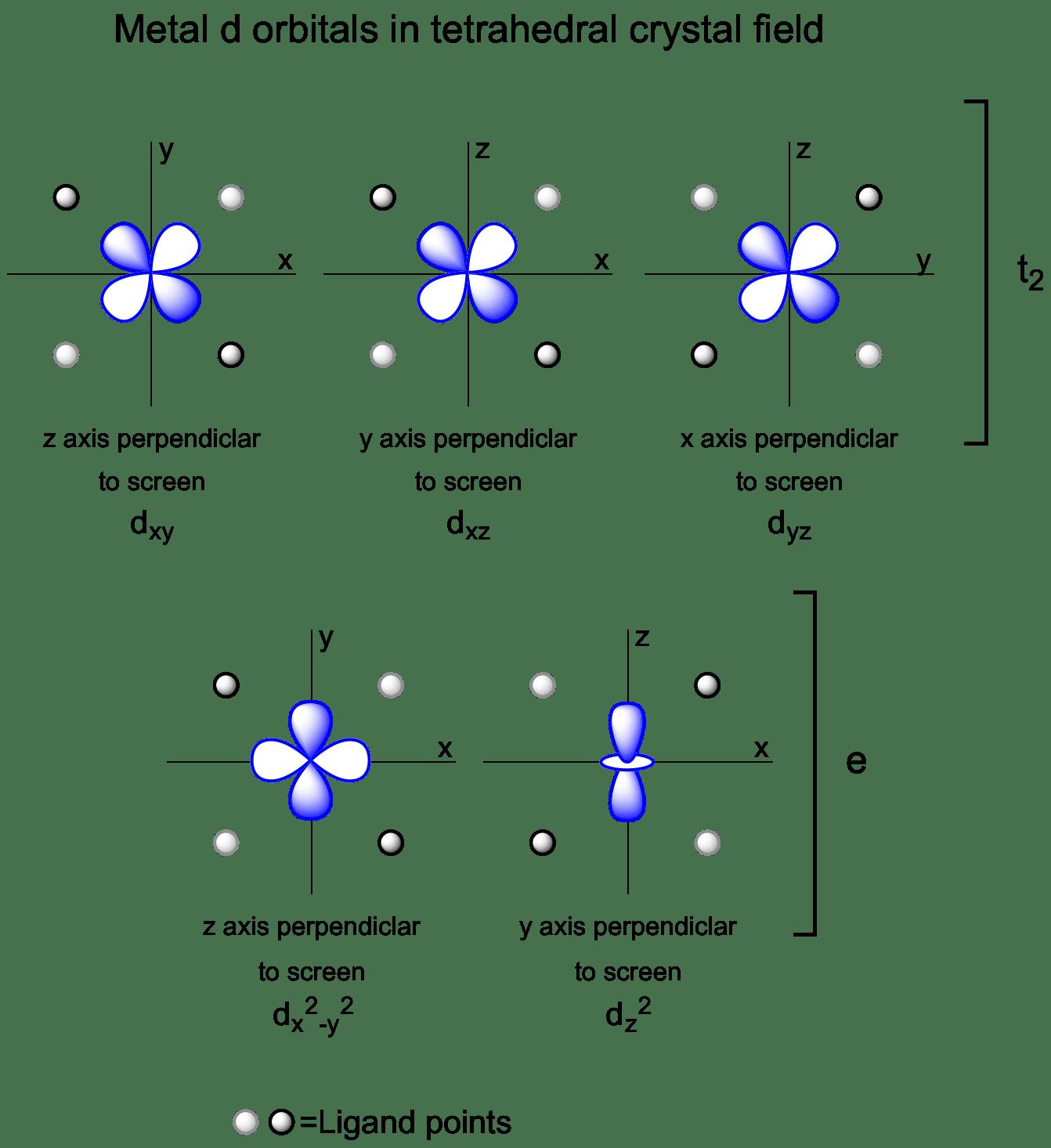 Metal d orbitals in a  D Orbitals