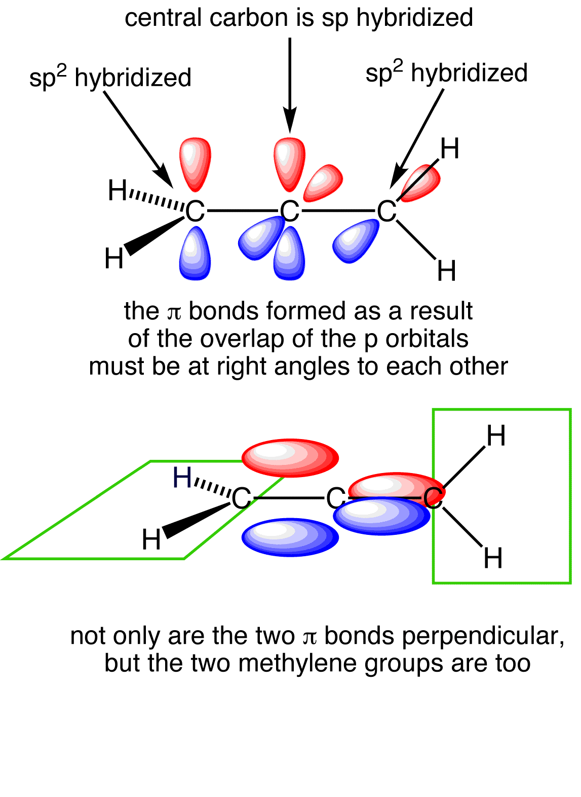 click the images to display the orthogonal p orbitals that make up the two  pi-bonds and the resulting pi-orbitals  use the buttons to display the  orthogonal