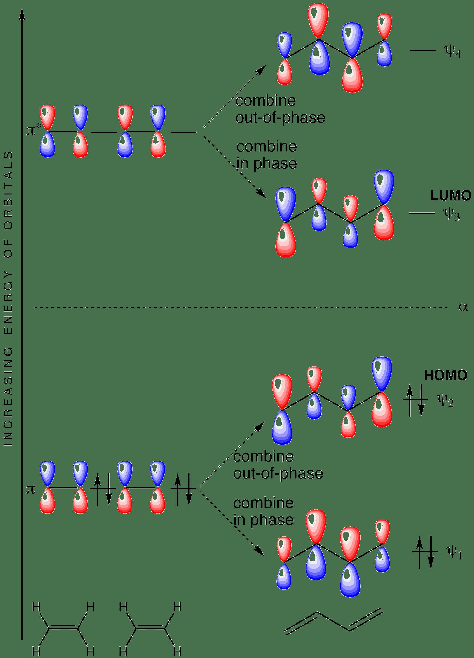 butadieneorbitals_n π molecular orbitals of conjugated butadiene
