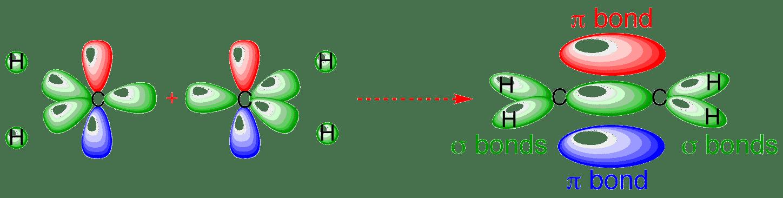 ethene_n bonding orbitals in ethylene (ethene)