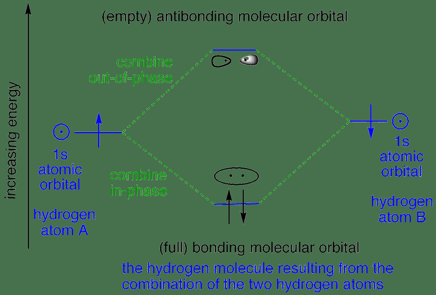 Bonding orbitals in Hydrogen H2 Molecular Orbital Diagram