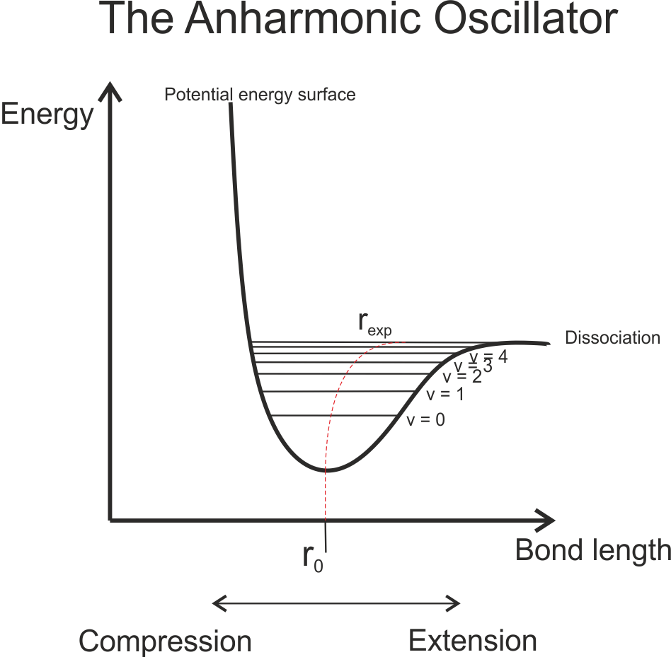 An anharmonic oscillator potential energy surface for a vibrating diatomic molecule