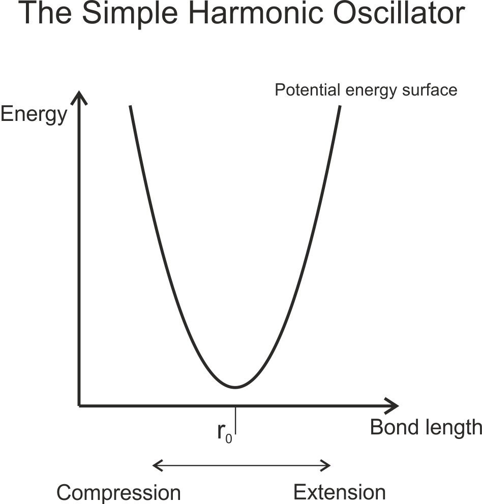 A simple harmonic oscillator potential energy surface