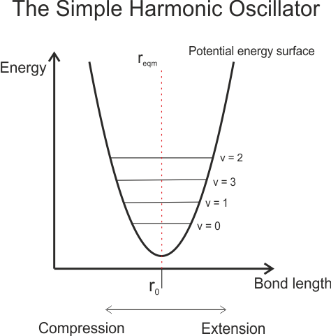 A simple harmonic oscillator potential energy surface for a vibrating diatomic molecule